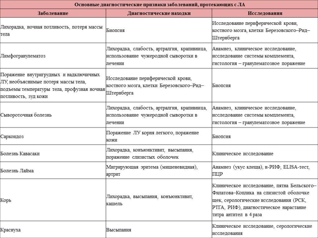 Лимфаденит у детей - признаки, причины, симптомы, лечение и профилактика - idoctor.kz