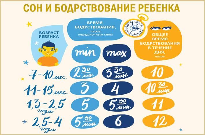 Сколько бодрствует ребенок в 1 месяц