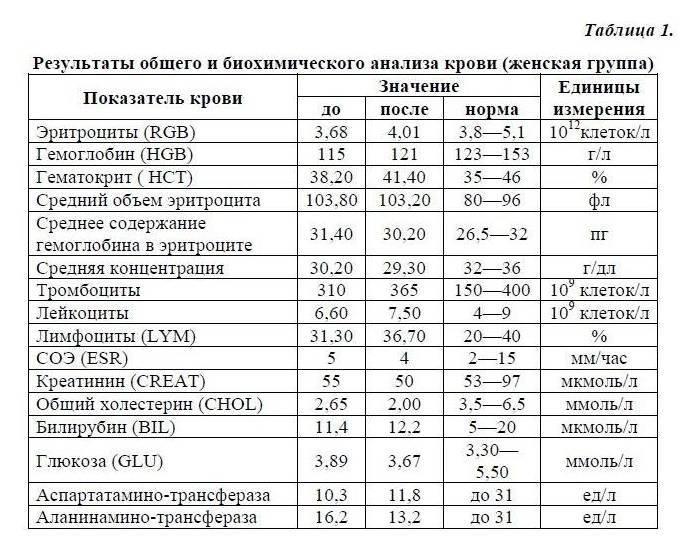 Клинический и биохимический анализ крови – основные показатели: исследования в лаборатории kdlmed