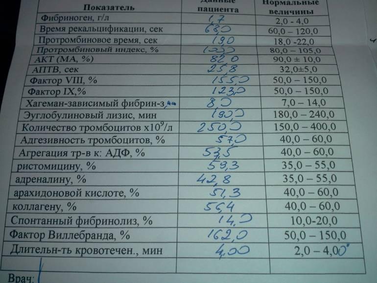 Анализ на ттг (тиреотропный гормон): норма, расшифровка, как сдавать