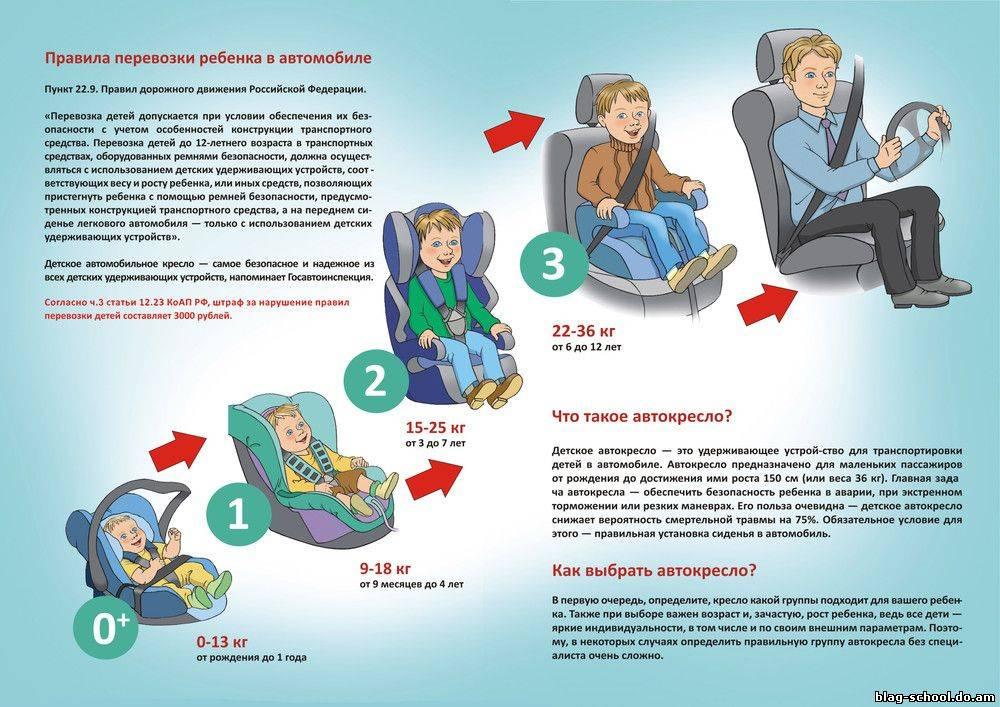 Можно ли возить детей на переднем сиденье в автокресле в 2021 году