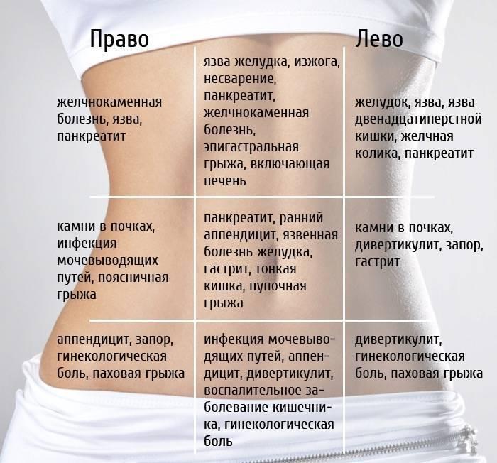 Гастроэнтеролог: что лечит, с какими симптомами обращаться