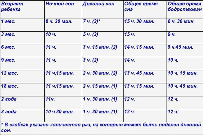 Сколько часов в сутки должен спать новорожденный ребенок в 1 месяц: нормы дневного и ночного сна грудничка 0+