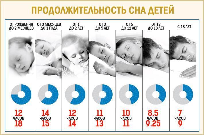 Почему ребенок плохо спит днем: что делать - советы экспертов