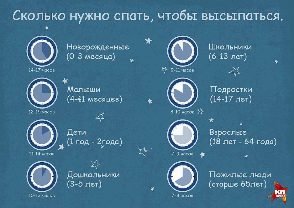 Нормы сна и примерный режим дня ребенка в 8 месяцев